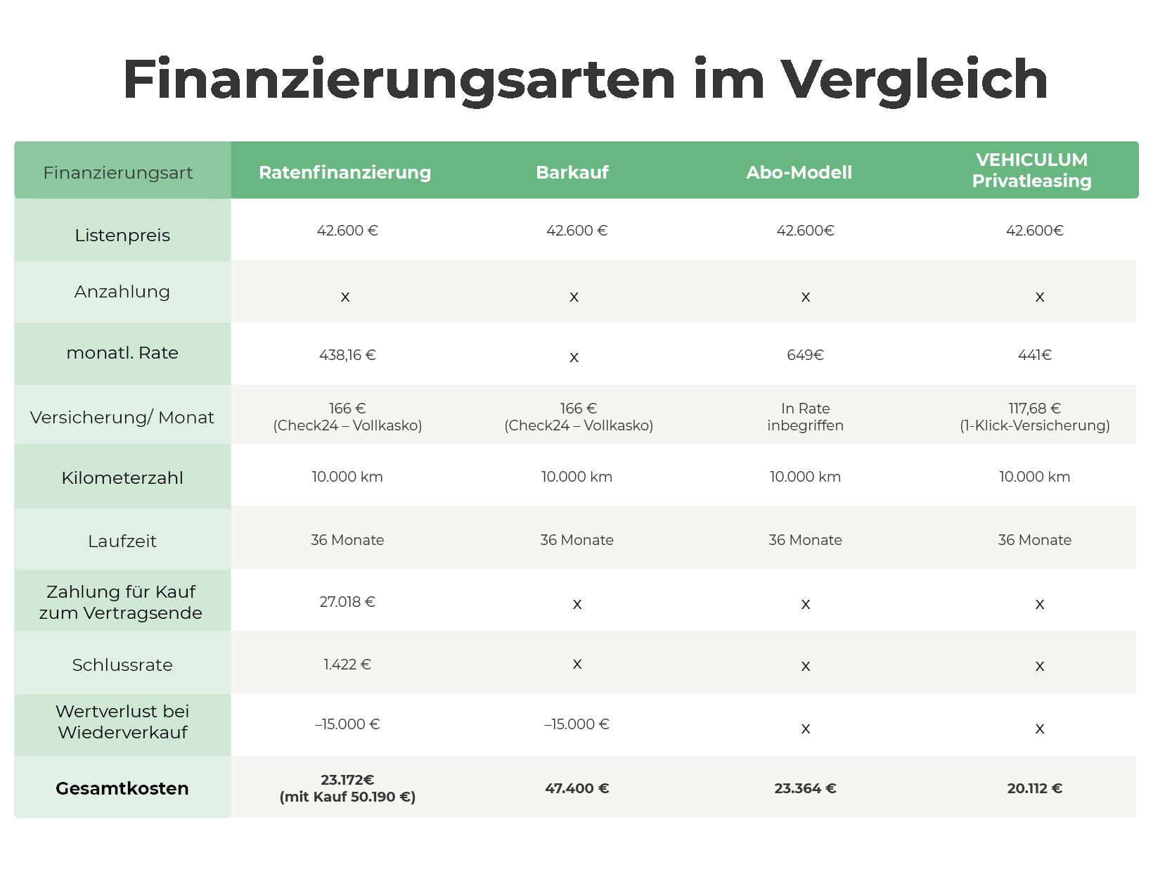 Privatleasing bei VEHICULUM im Vergleich zu anderen Finanzierungsvarianten