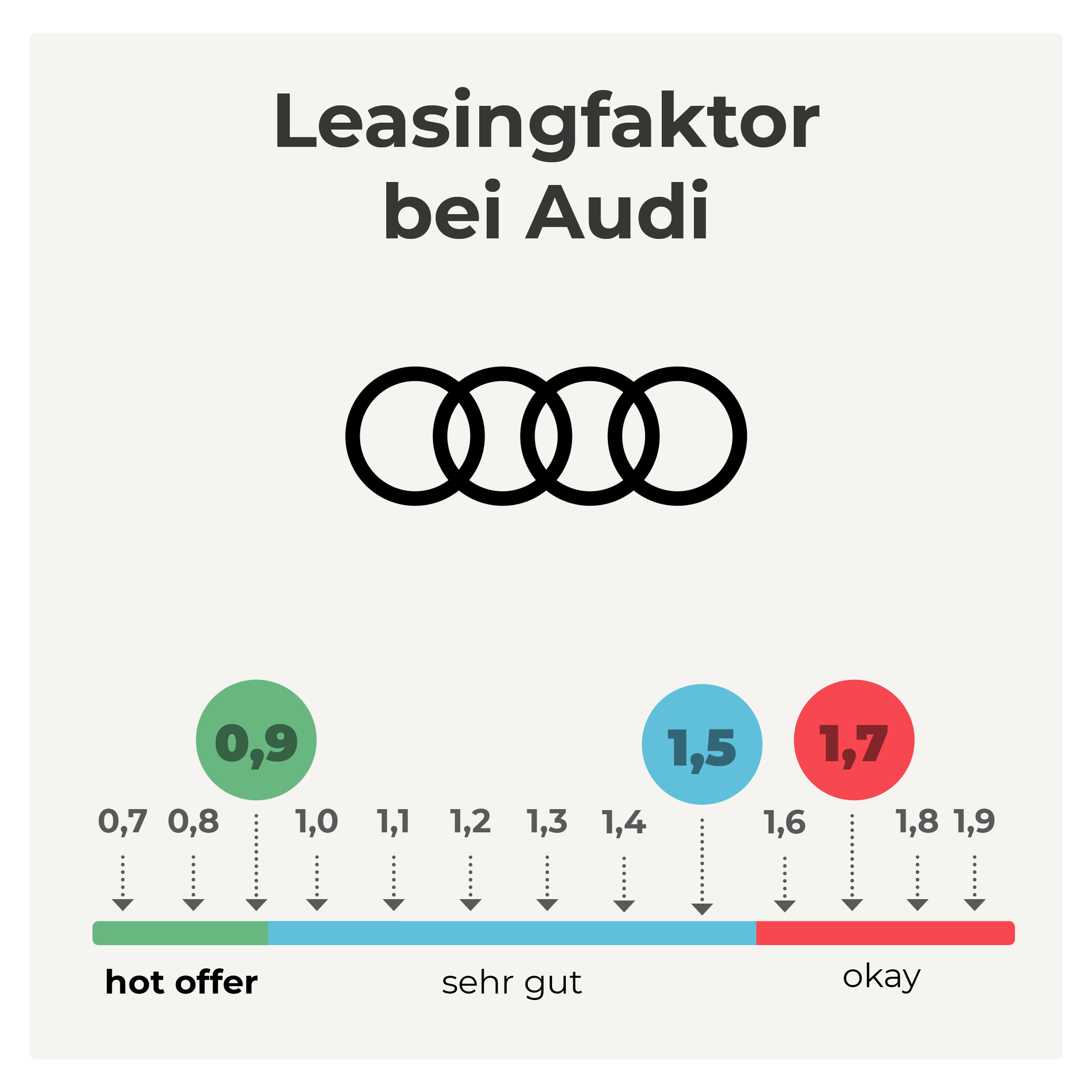 Leasingfaktor Privatleasing bei Audi
